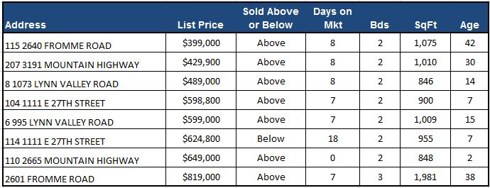 Attached Home Sales May 2016