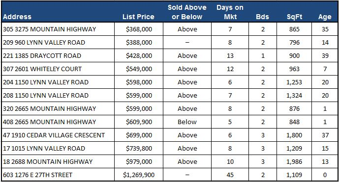 Lynn Valley Real Estate Market Analysis - June 2016
