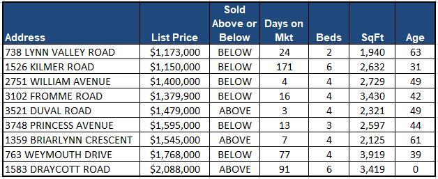 Lynn Valley Real Estate Market Analysis - December 2017