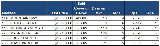 Lynn Valley Real Estate Market Analysis - February 2018
