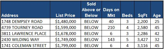 Lynn Valley Real Estate Market Analysis - January 2018