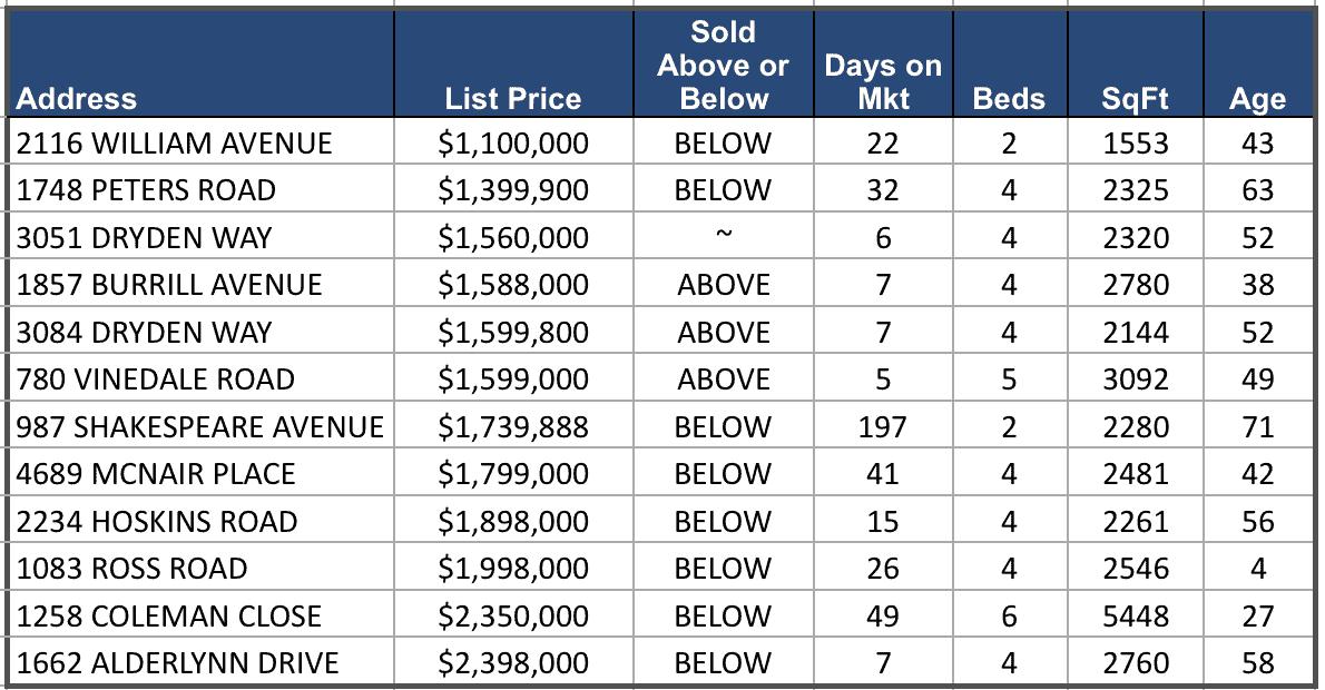 Lynn Valley Real Estate Market Analysis – April 2018