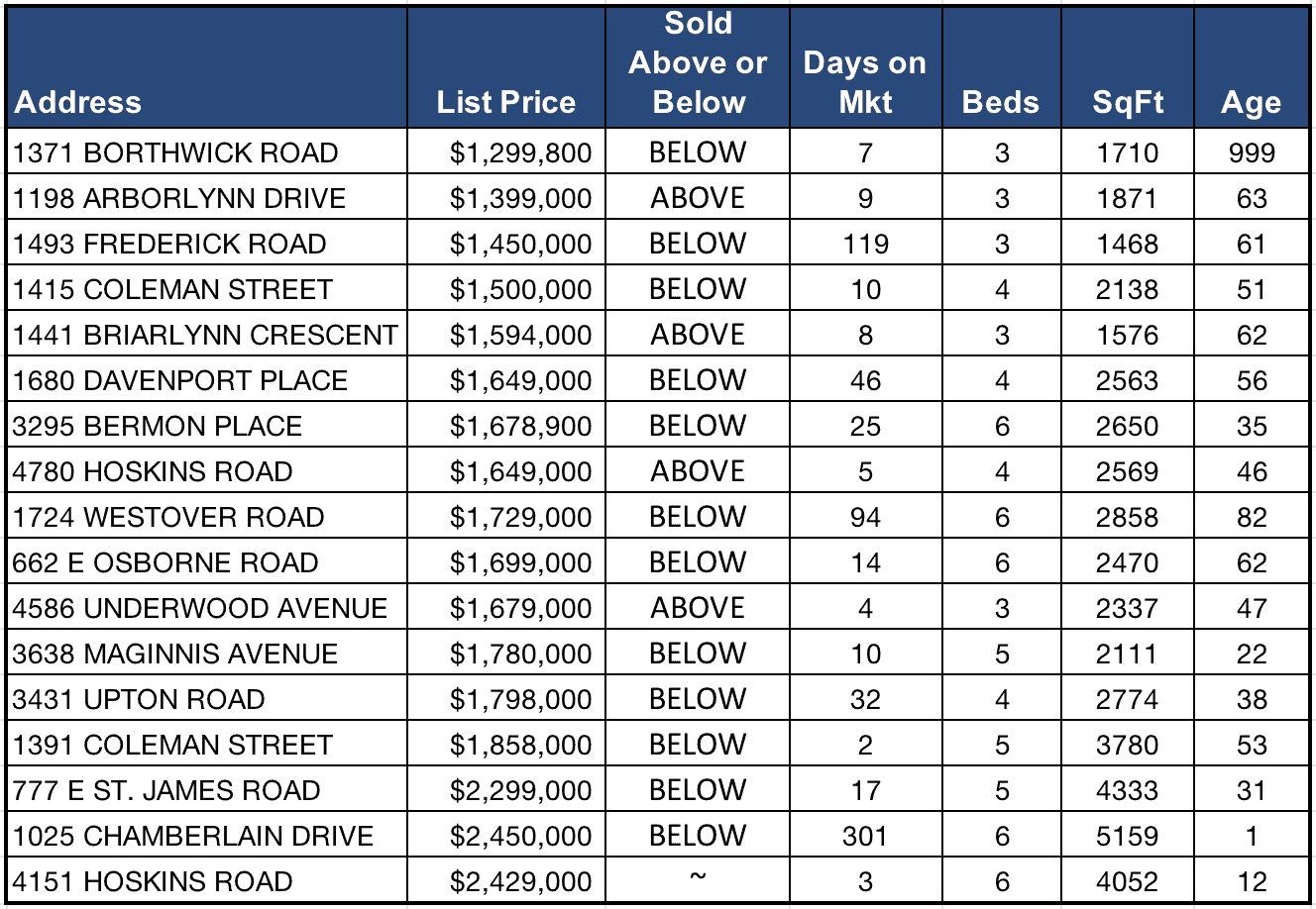 Lynn Valley Real Estate Market Analysis – May 2018