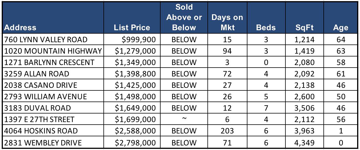 Lynn Valley Real Estate Market Analysis – June 2018
