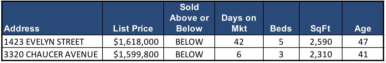 Lynn Valley Real Estate Market Analysis – July 2018