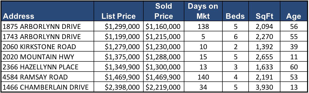 Lynn Valley Real Estate Market Analysis – October 2018