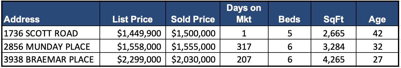 Lynn Valley Real Estate Market Analysis – January 2019