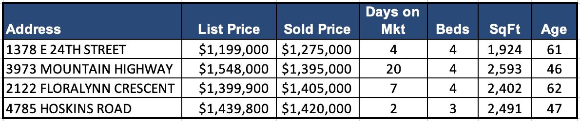 Lynn Valley Real Estate Market Analysis – February 2019