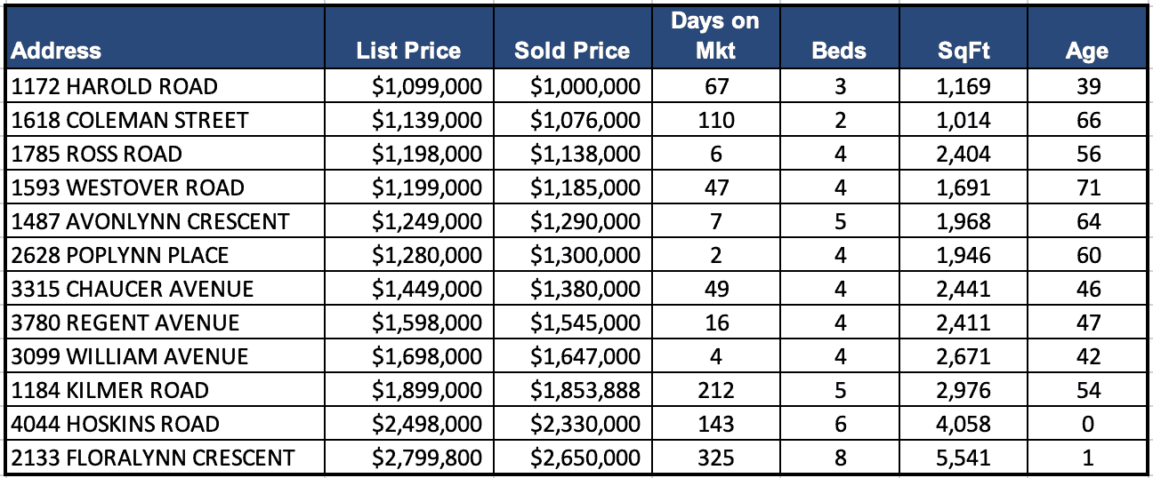 Lynn Valley Real Estate Market Analysis – March 2019
