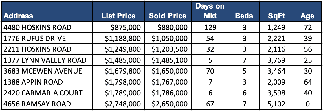 Lynn Valley Real Estate Market Analysis – June 2019