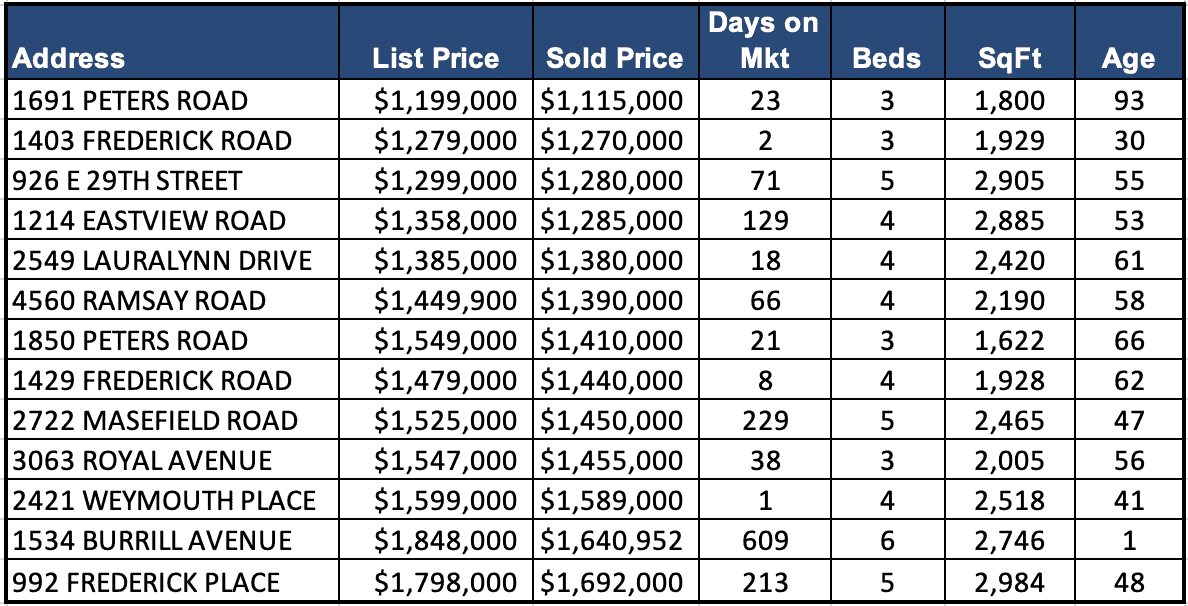 Lynn Valley Real Estate Market Analysis – May 2019