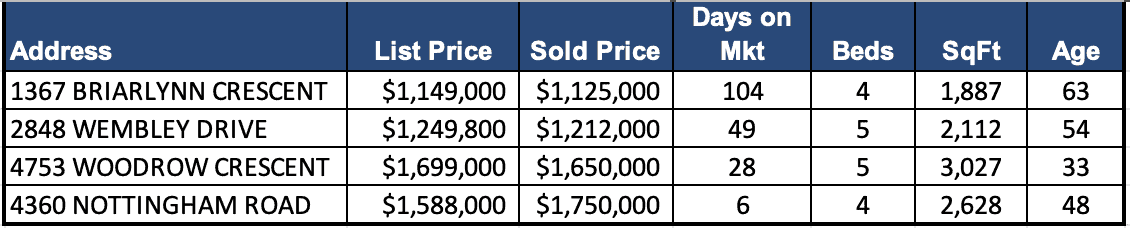 Lynn Valley Real Estate Market Analysis – August 2019