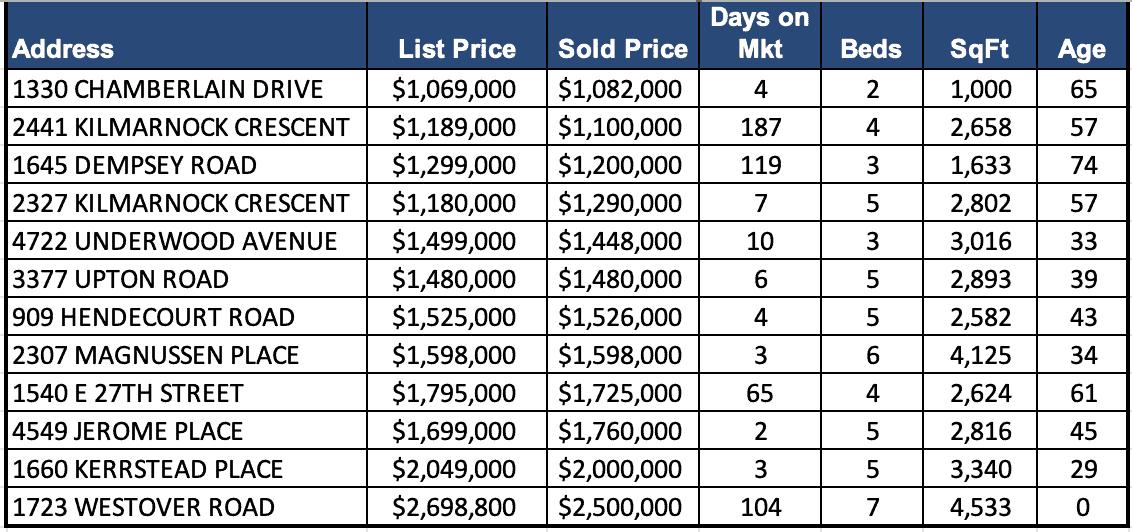Lynn Valley Real Estate Market Analysis – September 2019