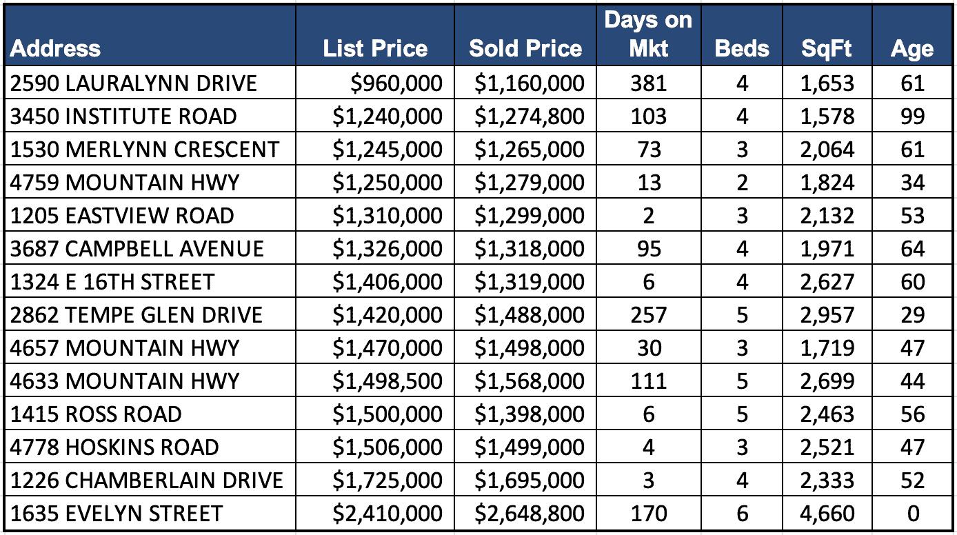 Lynn Valley Real Estate Market Analysis – October 2019