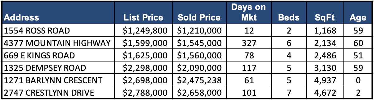 Lynn Valley Real Estate Market Analysis – December 2019
