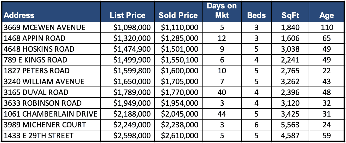 Lynn Valley Real Estate Market Analysis – May 2020