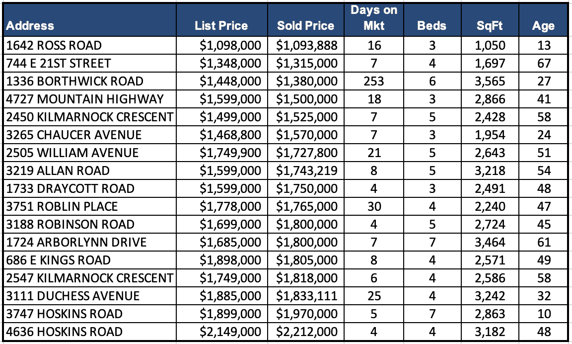 Lynn Valley Real Estate Market Analysis – September 2020