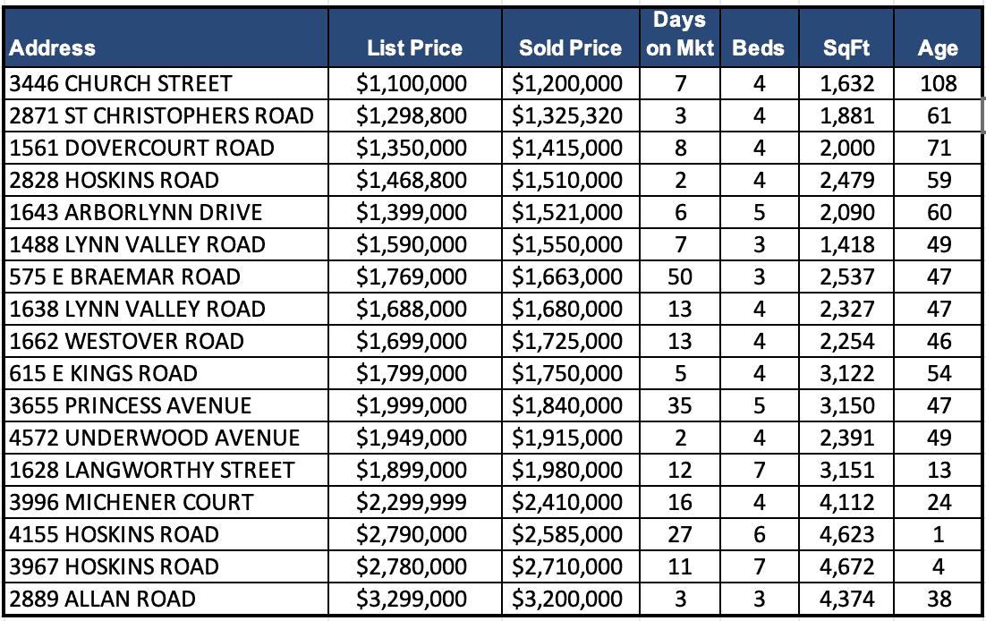 Lynn Valley Real Estate Market Analysis – October 2020