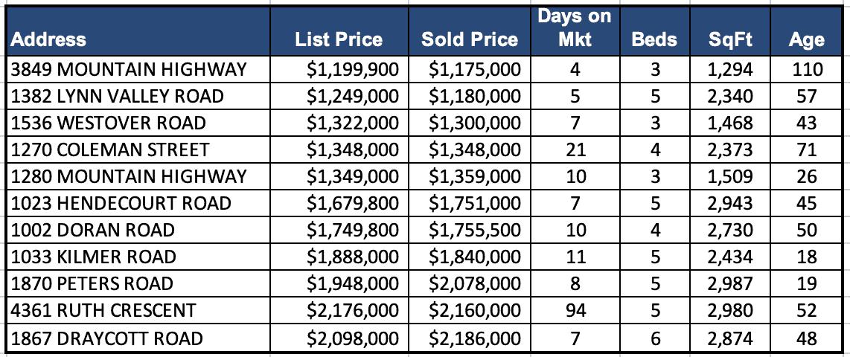 Lynn Valley Real Estate Market Analysis – December 2020