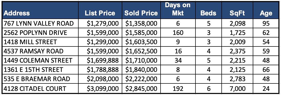 Lynn Valley Real Estate Market Analysis – January 2021