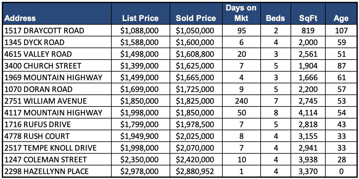 Lynn Valley Real Estate Market Analysis – February 2021