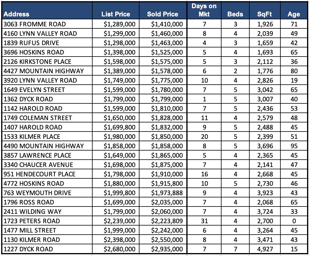 Lynn Valley Real Estate Market Analysis – April 2021