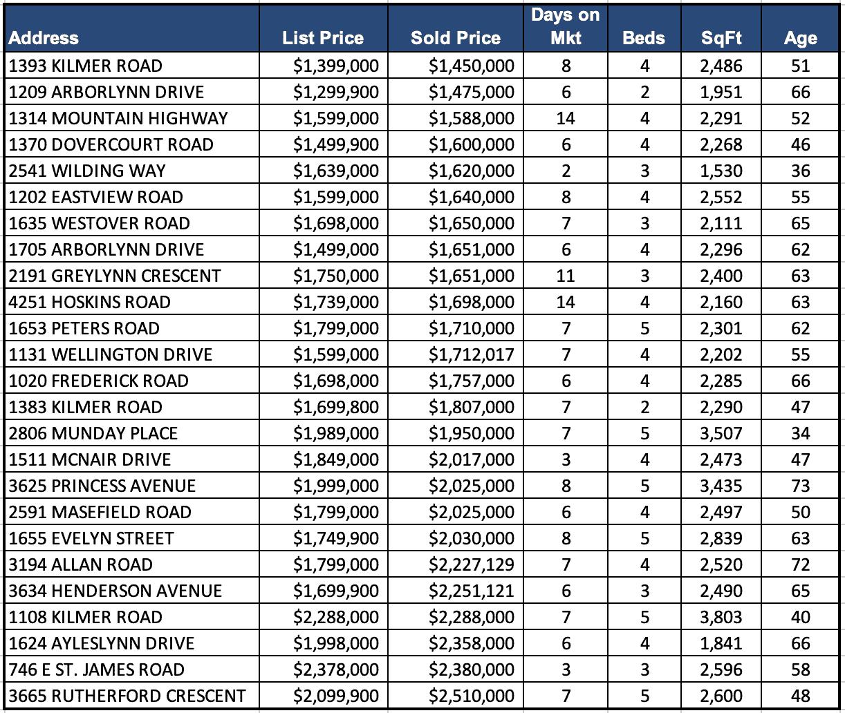 Lynn Valley Real Estate Market Analysis – May 2021