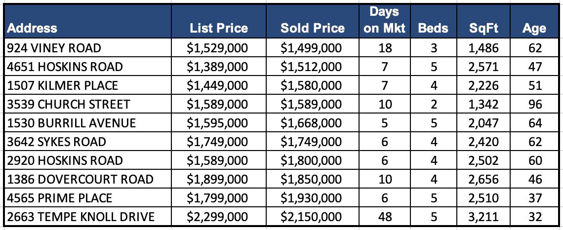 Lynn Valley Real Estate Market Analysis – July 2021
