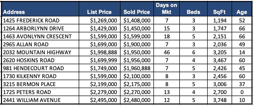 Lynn Valley Real Estate Market Analysis – August 2021